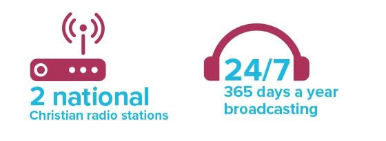2 national christian radio stations | 24/7 365 days a year broadcasting