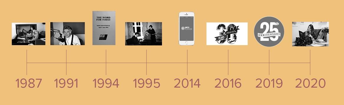 UCB History Timeline