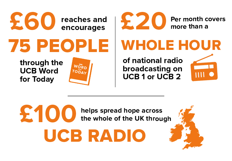 £60 reaches and encourages 75 people through the UCB Word For Today.  £20 per month covers more than a whole hour of national radio broadcasting on UCB 1 or UCB 2